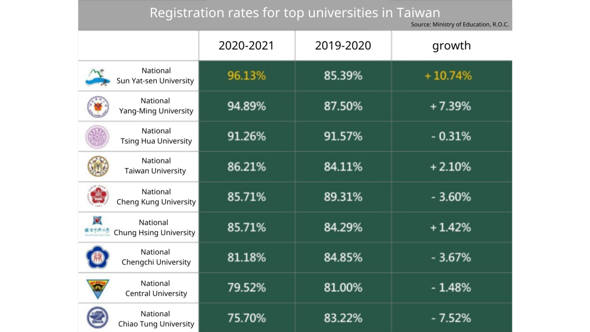 NSYSU ranks first for registration rate of PhD programs and rate growth among Taiwanese research universities